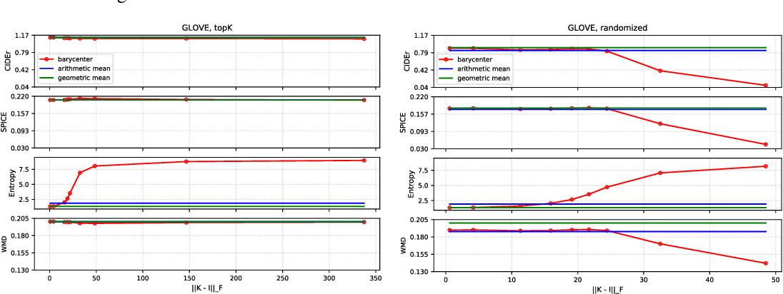 Figure 2 for Wasserstein Barycenter Model Ensembling