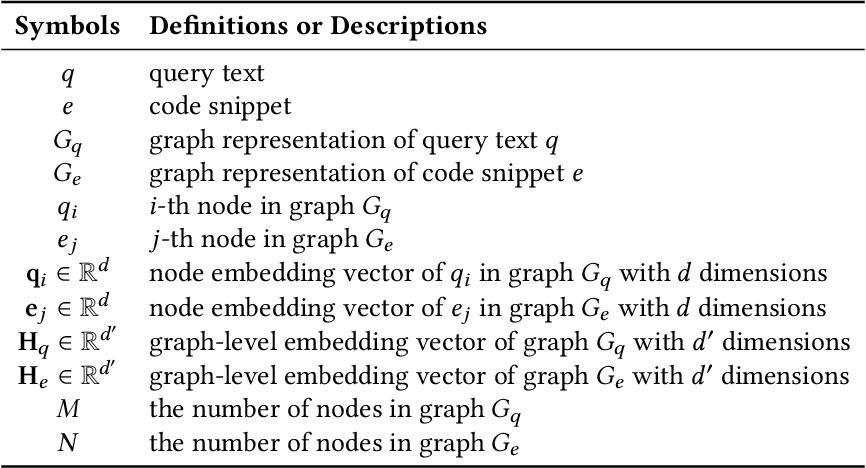 Figure 2 for Deep Graph Matching and Searching for Semantic Code Retrieval