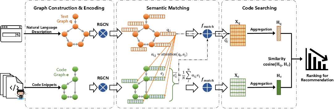 Figure 3 for Deep Graph Matching and Searching for Semantic Code Retrieval