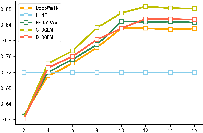 Figure 2 for DGEM: A New Dual-modal Graph Embedding Method in Recommendation System