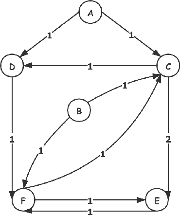 Figure 3 for DGEM: A New Dual-modal Graph Embedding Method in Recommendation System