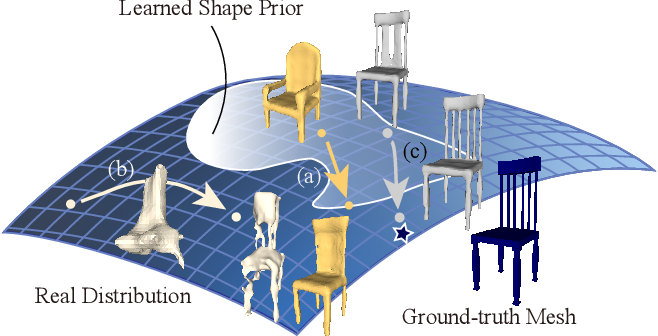 Figure 1 for Deep Optimized Priors for 3D Shape Modeling and Reconstruction