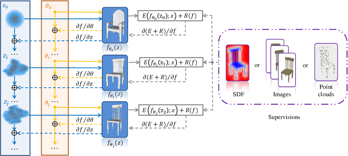 Figure 3 for Deep Optimized Priors for 3D Shape Modeling and Reconstruction