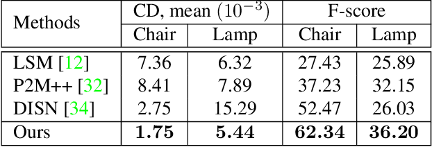 Figure 4 for Deep Optimized Priors for 3D Shape Modeling and Reconstruction