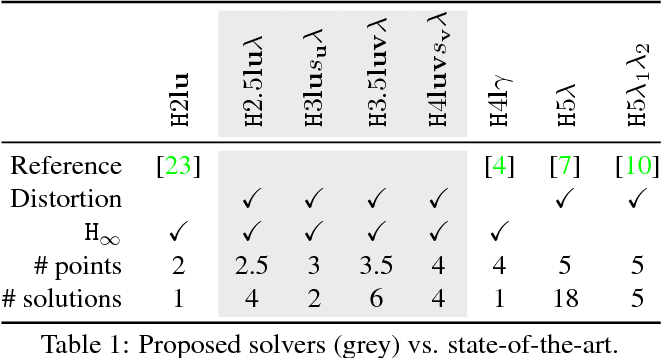 Figure 2 for Radially-Distorted Conjugate Translations