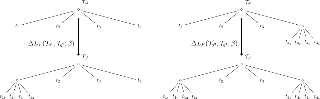Figure 4 for Q-Search Trees: An Information-Theoretic Approach Towards Hierarchical Abstractions for Agents with Computational Limitations
