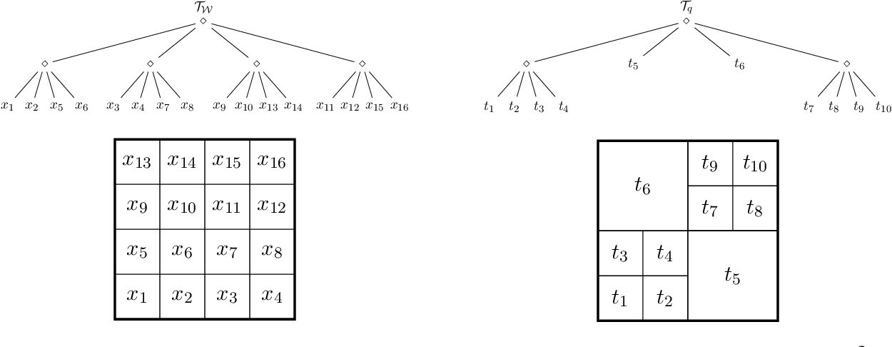 Figure 1 for Q-Search Trees: An Information-Theoretic Approach Towards Hierarchical Abstractions for Agents with Computational Limitations