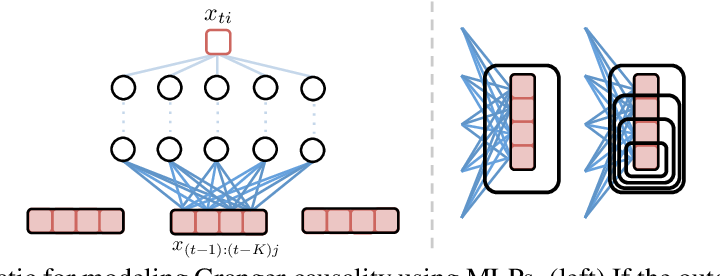 Figure 1 for An Interpretable and Sparse Neural Network Model for Nonlinear Granger Causality Discovery