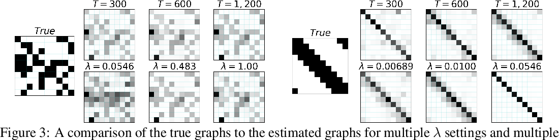 Figure 2 for An Interpretable and Sparse Neural Network Model for Nonlinear Granger Causality Discovery
