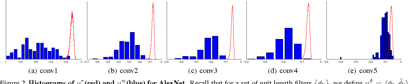 Figure 3 for Understanding and Improving Convolutional Neural Networks via Concatenated Rectified Linear Units