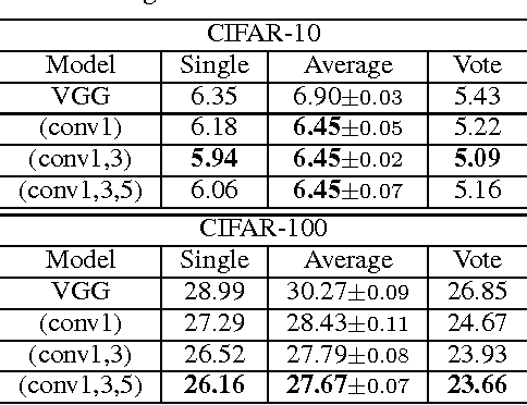 Figure 4 for Understanding and Improving Convolutional Neural Networks via Concatenated Rectified Linear Units