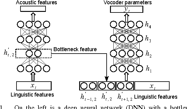 Figure 1 for Improving Trajectory Modelling for DNN-based Speech Synthesis by using Stacked Bottleneck Features and Minimum Generation Error Training