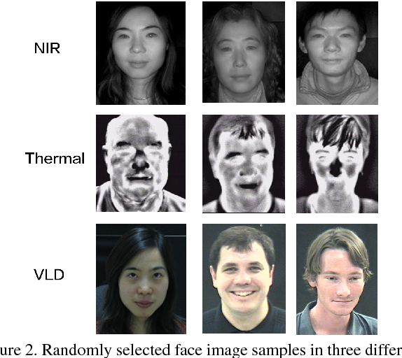 Figure 3 for TV-GAN: Generative Adversarial Network Based Thermal to Visible Face Recognition