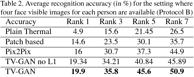 Figure 4 for TV-GAN: Generative Adversarial Network Based Thermal to Visible Face Recognition