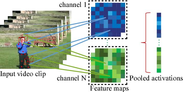Figure 1 for Body Joint guided 3D Deep Convolutional Descriptors for Action Recognition