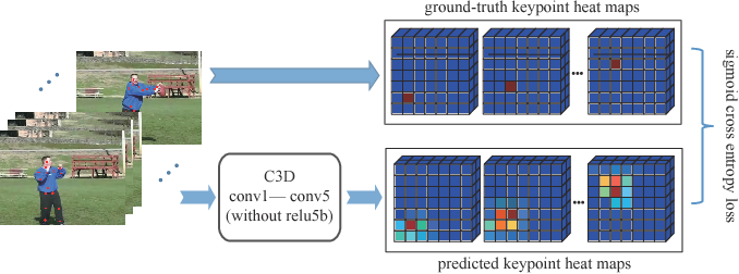 Figure 3 for Body Joint guided 3D Deep Convolutional Descriptors for Action Recognition