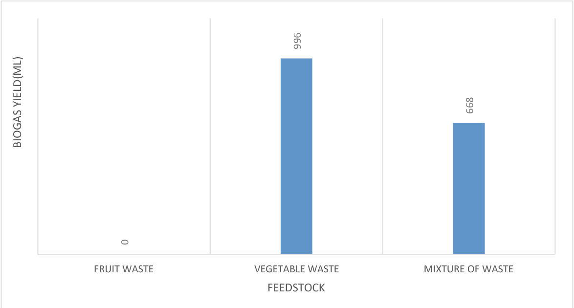 Figure 7 from PRODUCTION OF BIOGAS FROM FRUIT AND VEGETABLE WASTES A