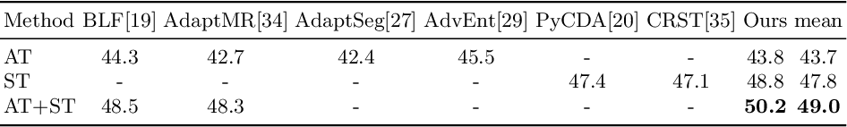 Figure 1 for Instance Adaptive Self-Training for Unsupervised Domain Adaptation