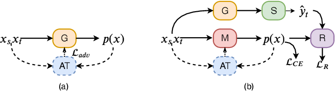Figure 3 for Instance Adaptive Self-Training for Unsupervised Domain Adaptation