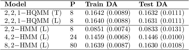 Figure 2 for Learning Hidden Quantum Markov Models