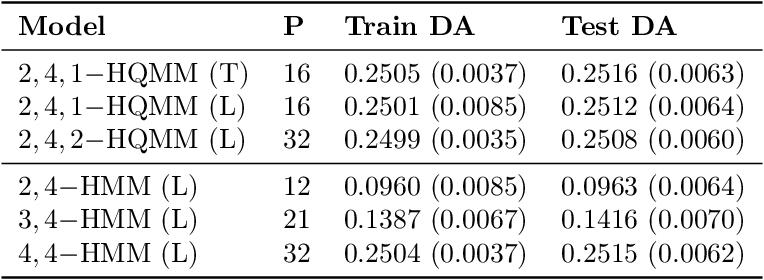 Figure 3 for Learning Hidden Quantum Markov Models