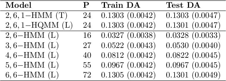 Figure 4 for Learning Hidden Quantum Markov Models