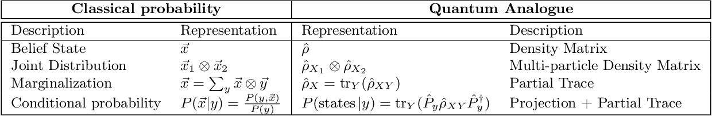 Figure 1 for Learning Hidden Quantum Markov Models