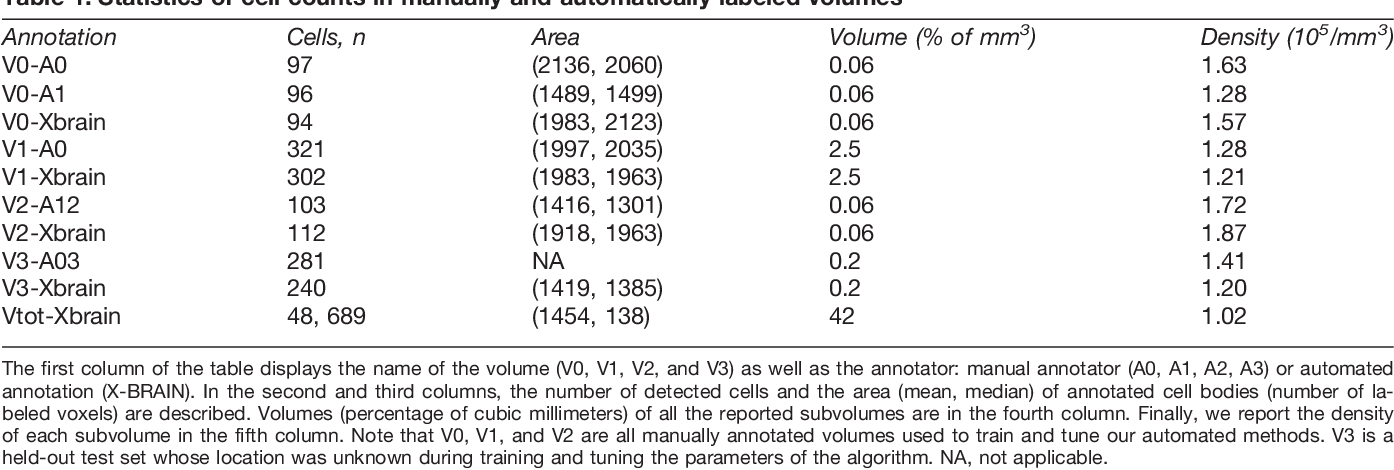 Figure 2 for Quantifying mesoscale neuroanatomy using X-ray microtomography