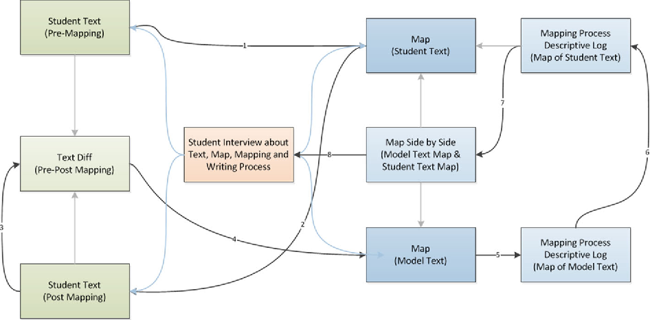 Visualizing Revision: Leveraging Student-Generated Between-Draft