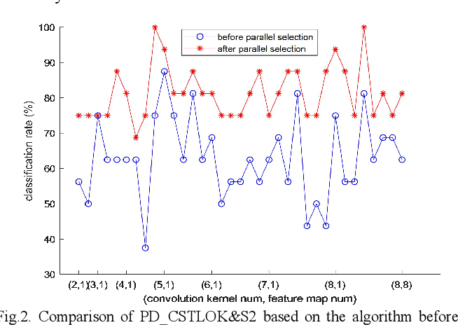 Figure 1 for Classification Algorithm of Speech Data of Parkinsons Disease Based on Convolution Sparse Kernel Transfer Learning with Optimal Kernel and Parallel Sample Feature Selection