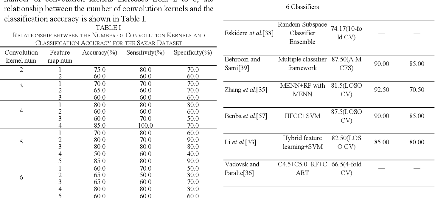 Figure 3 for Classification Algorithm of Speech Data of Parkinsons Disease Based on Convolution Sparse Kernel Transfer Learning with Optimal Kernel and Parallel Sample Feature Selection