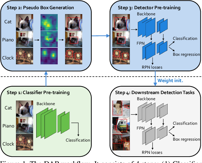 Figure 1 for DAP: Detection-Aware Pre-training with Weak Supervision
