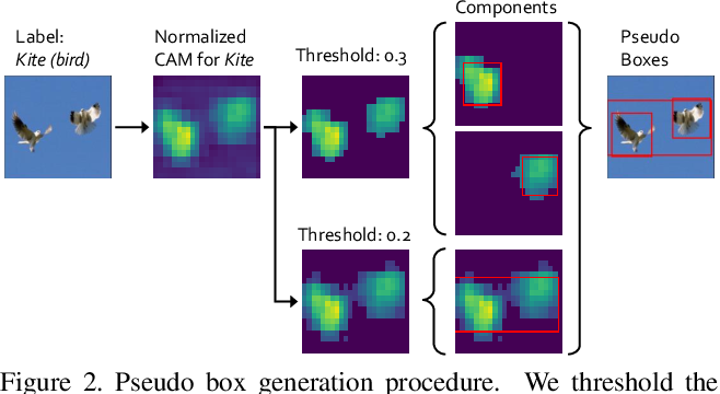 Figure 3 for DAP: Detection-Aware Pre-training with Weak Supervision