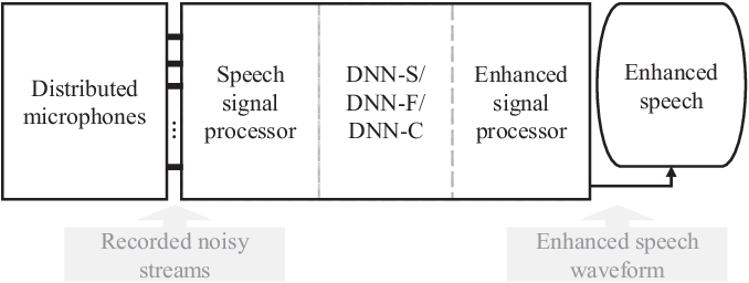 Figure 1 for Distributed Microphone Speech Enhancement based on Deep Learning