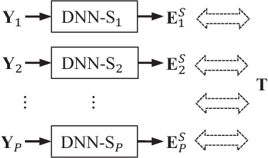 Figure 3 for Distributed Microphone Speech Enhancement based on Deep Learning