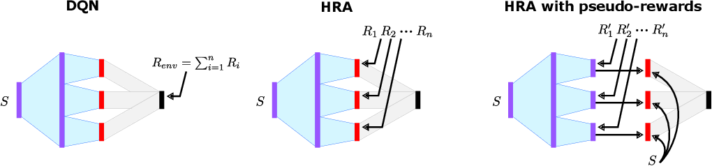Figure 2 for Hybrid Reward Architecture for Reinforcement Learning