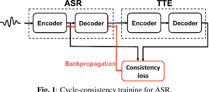 Figure 1 for Cycle-consistency training for end-to-end speech recognition