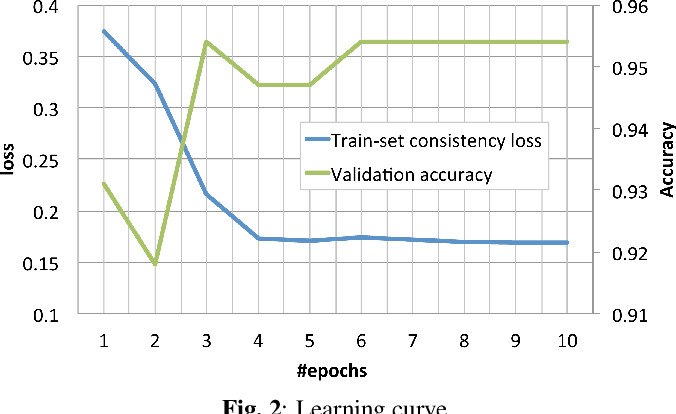 Figure 3 for Cycle-consistency training for end-to-end speech recognition