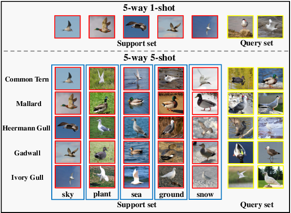 Figure 1 for Fine-Grained Few Shot Learning with Foreground Object Transformation