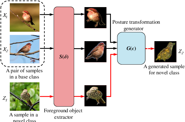 Figure 3 for Fine-Grained Few Shot Learning with Foreground Object Transformation