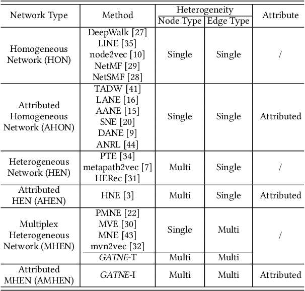 Figure 2 for Representation Learning for Attributed Multiplex Heterogeneous Network