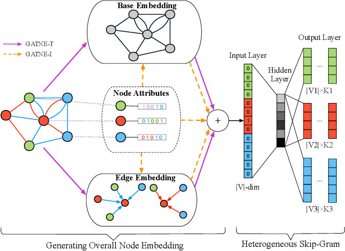 Figure 4 for Representation Learning for Attributed Multiplex Heterogeneous Network
