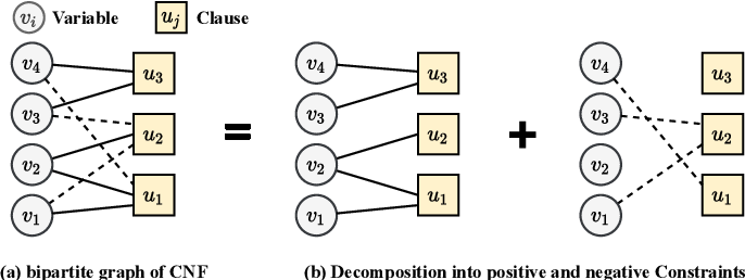 Figure 2 for Transformer-based Machine Learning for Fast SAT Solvers and Logic Synthesis