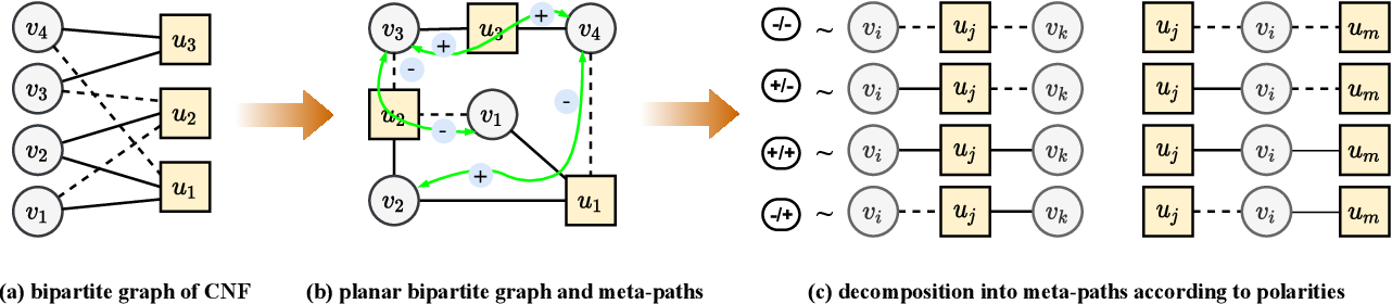 Figure 3 for Transformer-based Machine Learning for Fast SAT Solvers and Logic Synthesis