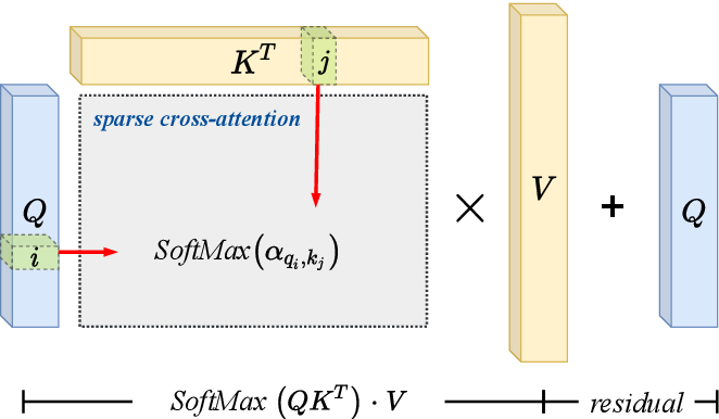 Figure 4 for Transformer-based Machine Learning for Fast SAT Solvers and Logic Synthesis