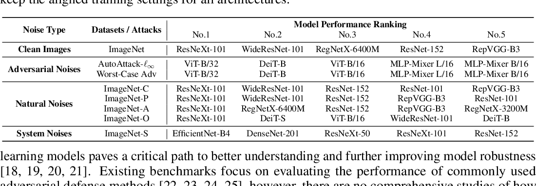 Figure 1 for RobustART: Benchmarking Robustness on Architecture Design and Training Techniques