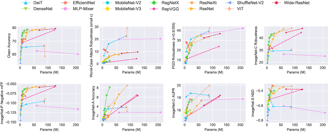 Figure 4 for RobustART: Benchmarking Robustness on Architecture Design and Training Techniques