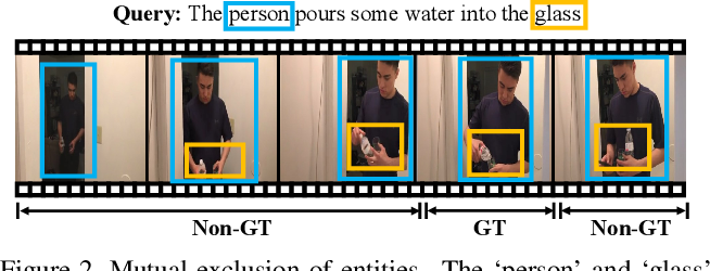 Figure 3 for Support-Set Based Cross-Supervision for Video Grounding