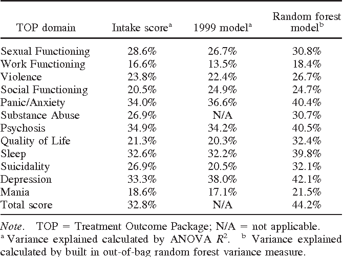 Table 1 Variance in Outcomes Explained by Client Characteristics When Treated by Average Therapist