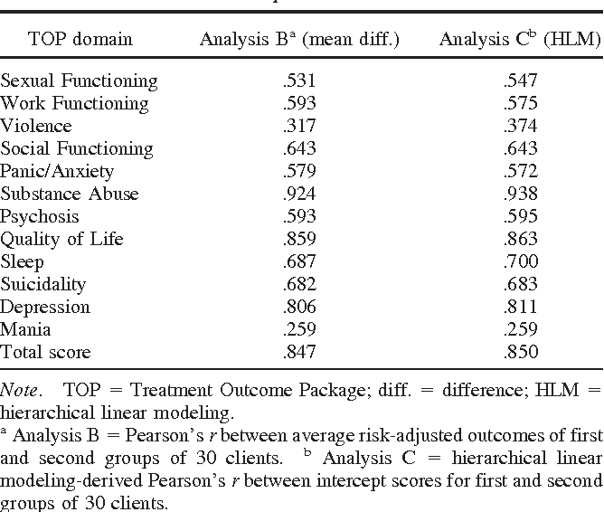 Table 4 Pearson's Correlation Between Risk-Adjusted Outcomes in Criterion and Validation Samples